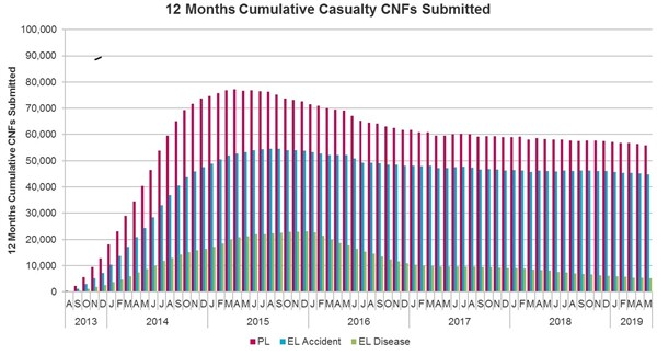 18 06 19 Graph 7 Casualty Claims 12 Months Cumulative